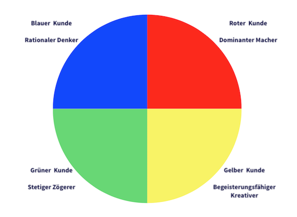 Customer types based on the 4-colour model